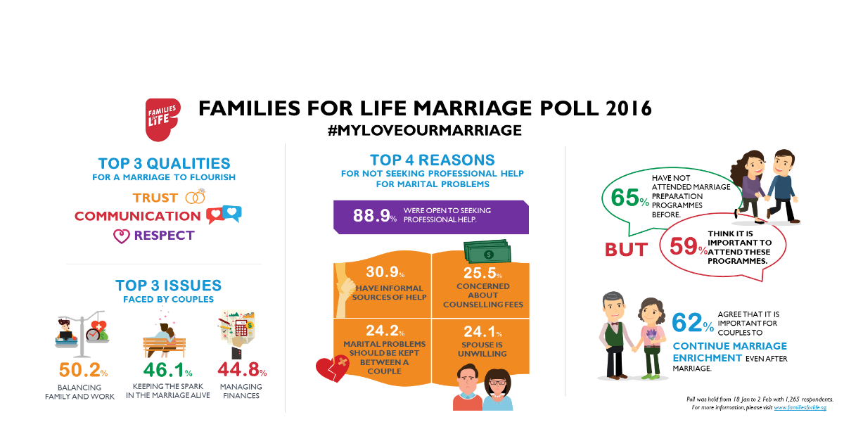 FFL Marriage Poll 2016 Results